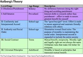 kohlberg s theory of moral development cause pretty colors make  kohlberg s theory of moral development cause pretty colors make nursing theory more bearable fundamentals nursing morals