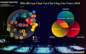 Yonex Racket Selector Chart Biu La Chn Vt Cu Lng