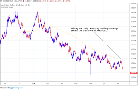 Australian Dollar Charts Argue For More Losses But Not All