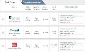 Pre Existing Condition Chart If I Have Pre Existing Conditions Can I Buy Health Insurance