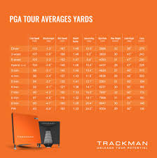 Club Head Speed Chart This Is How Far Pga And Lpga Tour Players Hit It With Every Club