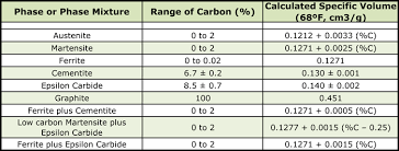 Heat Treat Shrinkage Chart Dimensional Changes After Heat Treatment