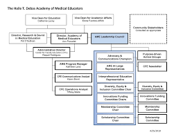 Ucsf Chart Academy Organizational Chart Ucsf Medical Education