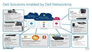 dell data center networking overview Dell Network Enclosure at Dell Network Diagram