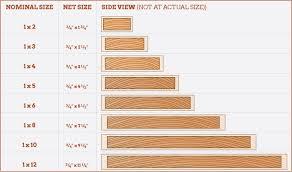 Wood Characteristics Chart Austin Hardwoods S4s