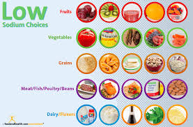 Sodium In Vegetables Chart Get Low Make Low Sodium Choices Food And Health