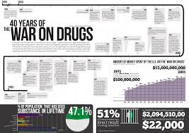time to cut our losses in the war on drugs jay leiderman law blog drug war