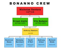 76 Most Popular Mafia Family Tree