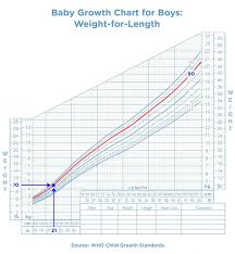 Infant Head Growth Chart Who Baby Growth Chart Sada Margarethaydon Com