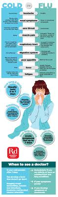 Cold Symptoms Vs Flu Symptoms Chart Cold Vs Flu Do You Know The Difference The Healthy