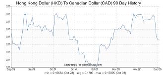 Canadian Conversion Chart Hong Kong Dollar Hkd To Canadian Dollar Cad Exchange Rates