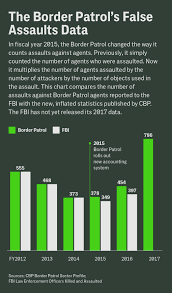 Cbp Pay Chart How The Border Patrol Faked Statistics Showing A 73 Percent