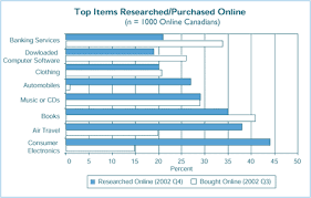 consumer trends report chapter consumers and changing retail  top items researched purchased online