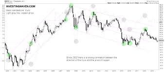 Copper Chart A Copper Price Forecast For 2020 And 2021 Investing Haven