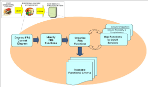 Flow Charts In System Analysis And Design Structured Analysis Wikipedia