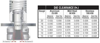 Punch Tonnage Chart Maximum Sheet Metal Punching Minimal Distortion