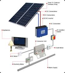 solar cell wiring diagram simple solar power system diagram wiring Solar Power Installation Diagram solar panel diagram facbooik com solar cell wiring diagram how do solar panels generate electricity? solar power system diagram