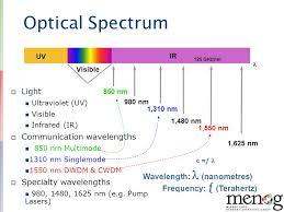 Dwdm Wavelengths Chart Moustafa Kattan Cisco March Ppt Download