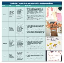 Stages Of Writing Development Chart Promoting Preschoolers Emergent Writing Naeyc