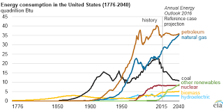 Fossil Fuels Still Dominate U S Energy Consumption Despite