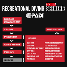 Fish Seeker Depth Chart Padi Scuba Diving Specialty Courses Scuba Seekers