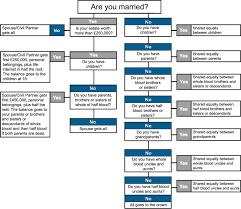 Probate Process Flow Chart Uk Intestate Intestacy Probate Estate Administration
