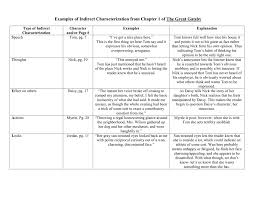 The Great Gatsby Character Chart Worksheet Answers Examples Of Indirect Characterization From Chapter 1 Of The