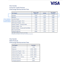 Mastercard Interchange Chart Interchange Rates What Is Interchange Fee How To