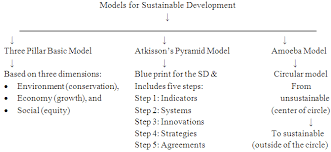 sustainable development through research and higher education in  2 models for sustainable development