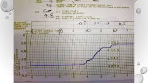 Rainfall Measurement And Interpretation