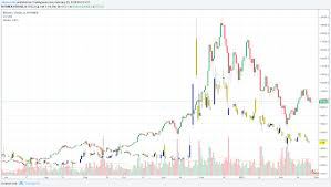 Crypto Chart Compare How To Profit From Crypto Without Owning Coins Crypto Briefing