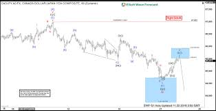 Cadjpy Elliott Wave Incomplete Sequence Calling Lower