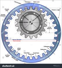 Internal Gear Design Gear Terminology Internal Gears Stock Vector Royalty Free