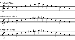 Minor Keys And Scales Introduction To Music Theory
