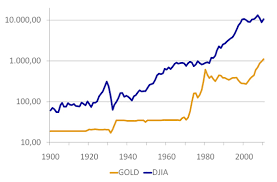 Gold Vs Stock Market Chart Gold Market Price Vs Dow Jones Index