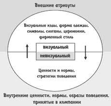 КОРПОРАТИВНАЯ КУЛЬТУРА СУЩНОСТЬ И СТРУКТУРА Определение понятия  КОРПОРАТИВНАЯ КУЛЬТУРА СУЩНОСТЬ И СТРУКТУРА Определение понятия структура Формирование внутрикорпоративной культуры крупной зарубежной корпорации на