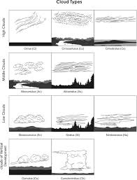 types of clouds worksheet. cloud types diargram. girls camp 2nd year certification of clouds worksheet