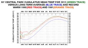 New York City Climatestations Com