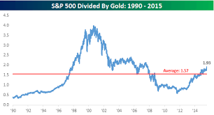 S P 500 Priced In Oil And Gold Bespoke Investment Group