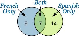 Mutually Inclusive Venn Diagram Mutually Exclusive Events