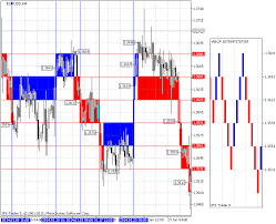 Indicator For Renko Charting Mql5 Articles