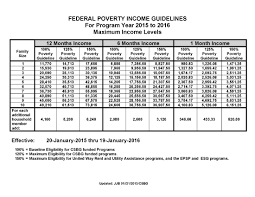 2016 Hhs Poverty Guidelines Chart Poverty In America Federal Poverty Income Guidelines