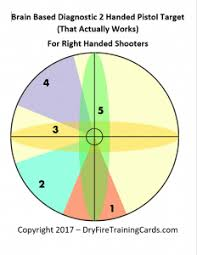 Left Handed Pistol Correction Chart Diagnostic Shooting Targets The Big Lie Dry Fire Training
