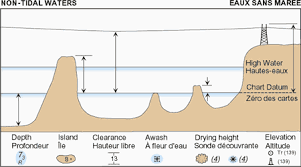 Vertical Datums Tides Currents And Water Levels