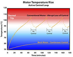 Mod Chart Motor Temperature Rise Chart Raw File Mod Beck Electric