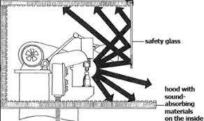 Osha Permissible Noise Exposure Chart Safety And Health Topics Occupational Noise Exposure