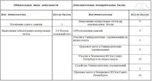 Кафедра физической культуры Северо Западный государственный  Инструкция по технике безопасности в спортивном зале