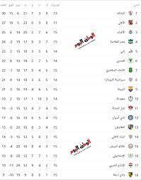 بعد فوز الأهلي على الاسماعيلي الوطن اليوم يستعرض جدول ترتيب الدوري المصري