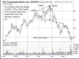 Broadening Pattern Charts Broadening Top Bearish Reversal Pattern Forex Strategies