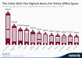 office space in hong kong. Infographic: The Cities With Highest Rents For Prime Office Space | Statista In Hong Kong